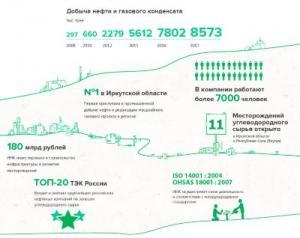 Иркутская нефтяная компания (ИНК), ООО